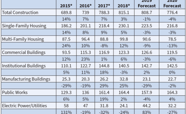 Dodge Data & Analytics expects a -4% decline in total construction next year. The Manufacturing Buildings segment experienced 2019's biggest drop at -29%